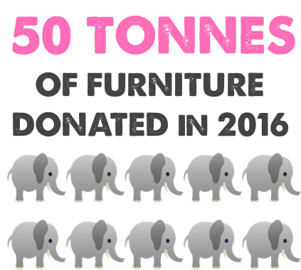 Donations and Recycling 2016